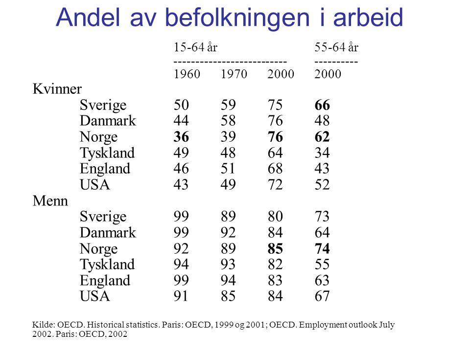 Andel av befolkningen i arbeid 15-64 år55-64 år ------------------------------------ 1960197020002000 Kvinner Sverige50597566 Danmark44587648 Norge36397662 Tyskland49486434 England46516843 USA43497252 Menn Sverige99898073 Danmark99928464 Norge92898574 Tyskland94938255 England99948363 USA91858467 Kilde: OECD.