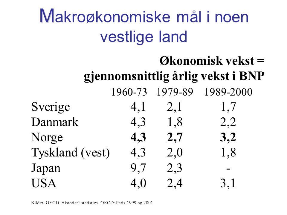 M M akroøkonomiske mål i noen vestlige land Økonomisk vekst = gjennomsnittlig årlig vekst i BNP 1960-731979-891989-2000 Sverige4,12,11,7 Danmark4,31,82,2 Norge4,32,73,2 Tyskland (vest)4,32,01,8 Japan9,72,3- USA4,02,43,1 Kilder: OECD.
