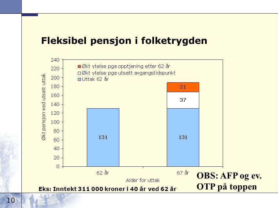 10 Fleksibel pensjon i folketrygden Eks: Inntekt 311 000 kroner i 40 år ved 62 år Økt pensjon ved utsatt uttak OBS: AFP og ev.