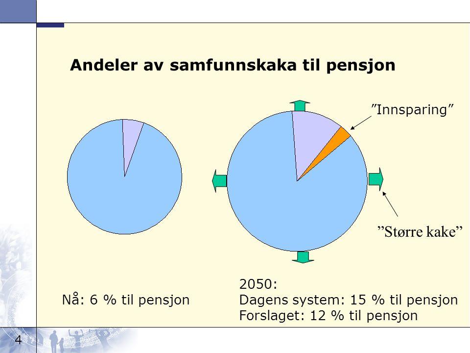 4 Andeler av samfunnskaka til pensjon Nå: 6 % til pensjon 2050: Dagens system: 15 % til pensjon Forslaget: 12 % til pensjon Innsparing Større kake