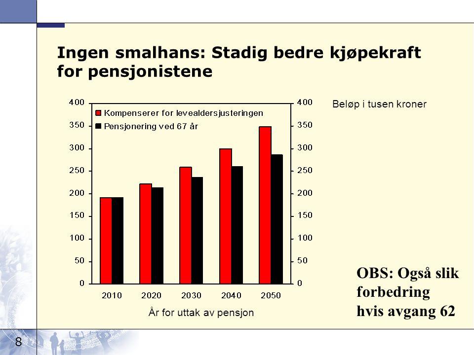 8 Ingen smalhans: Stadig bedre kjøpekraft for pensjonistene År for uttak av pensjon Beløp i tusen kroner OBS: Også slik forbedring hvis avgang 62