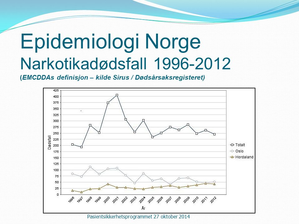 Epidemiologi Norge Narkotikadødsfall 1996-2012 (EMCDDAs definisjon – kilde Sirus / Dødsårsaksregisteret) Pasientsikkerhetsprogrammet 27 oktober 2014