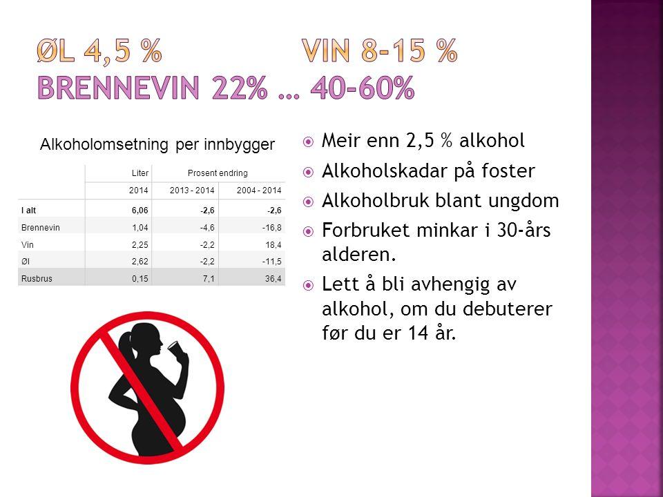 LiterProsent endring 20142013 - 20142004 - 2014 I alt6,06-2,6 Brennevin1,04-4,6-16,8 Vin2,25-2,218,4 Øl2,62-2,2-11,5 Rusbrus0,157,136,4  Meir enn 2,5 % alkohol  Alkoholskadar på foster  Alkoholbruk blant ungdom  Forbruket minkar i 30-års alderen.