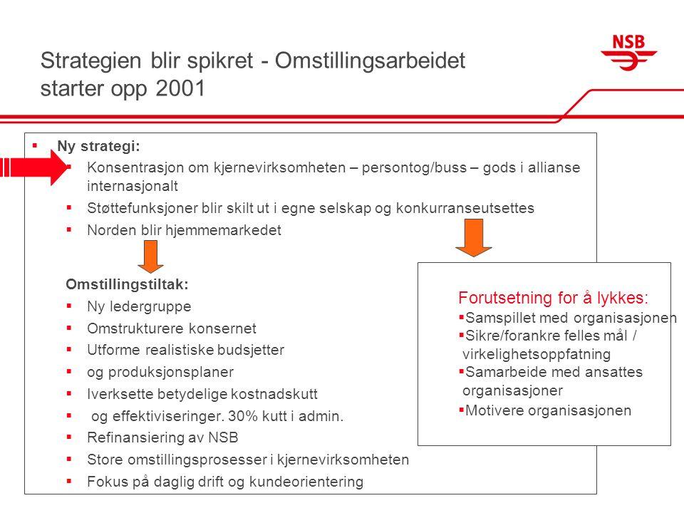 Strategien blir spikret - Omstillingsarbeidet starter opp 2001  Ny strategi:  Konsentrasjon om kjernevirksomheten – persontog/buss – gods i allianse