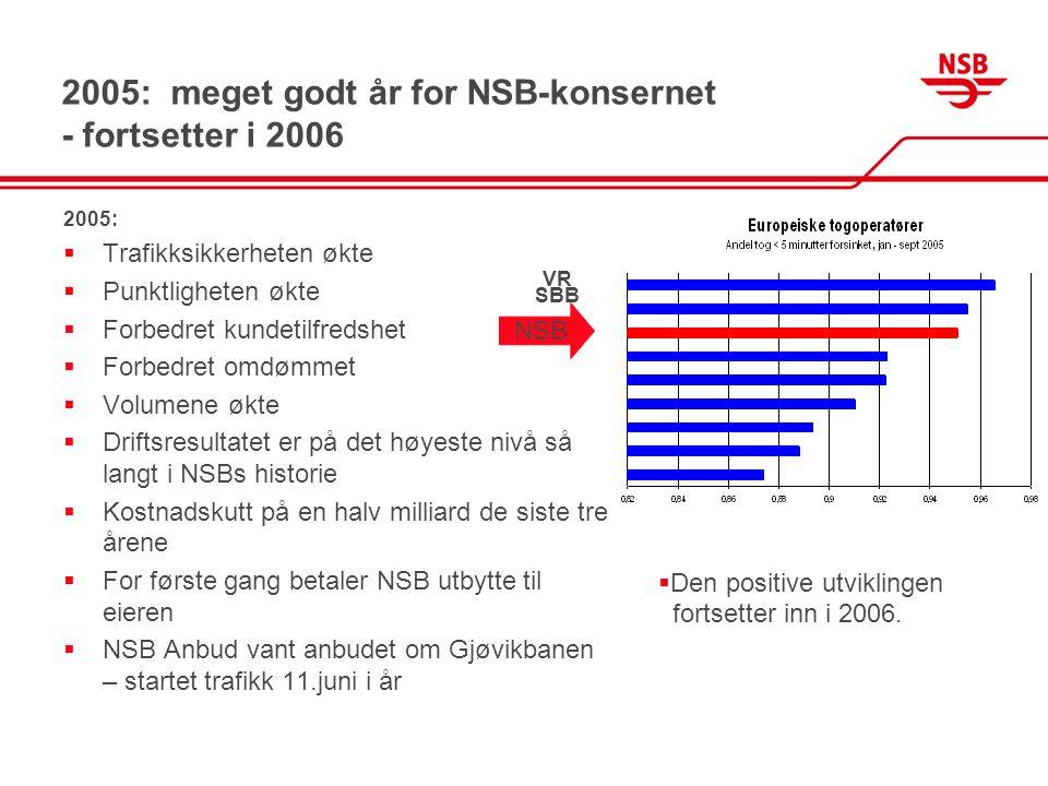 2005: meget godt år for NSB-konsernet - fortsetter i 2006 2005:  Trafikksikkerheten økte  Punktligheten økte  Forbedret kundetilfredshet  Forbedre