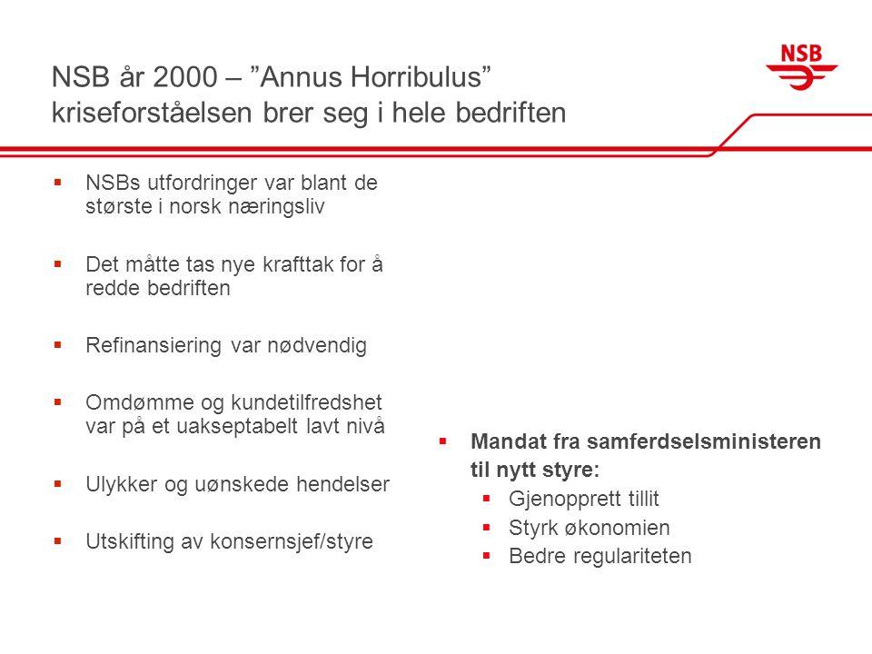 """NSB år 2000 – """"Annus Horribulus"""" kriseforståelsen brer seg i hele bedriften  NSBs utfordringer var blant de største i norsk næringsliv  Det måtte ta"""