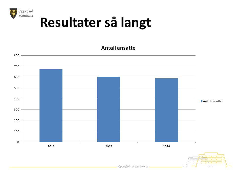 Resultater så langt Jan 2014Jan 2015Okt 2015 Antall ansatte672605589 Antall ansatte i 100% stilling115161177 Gjennomsnittlig stillingsprosent 5360,763,7