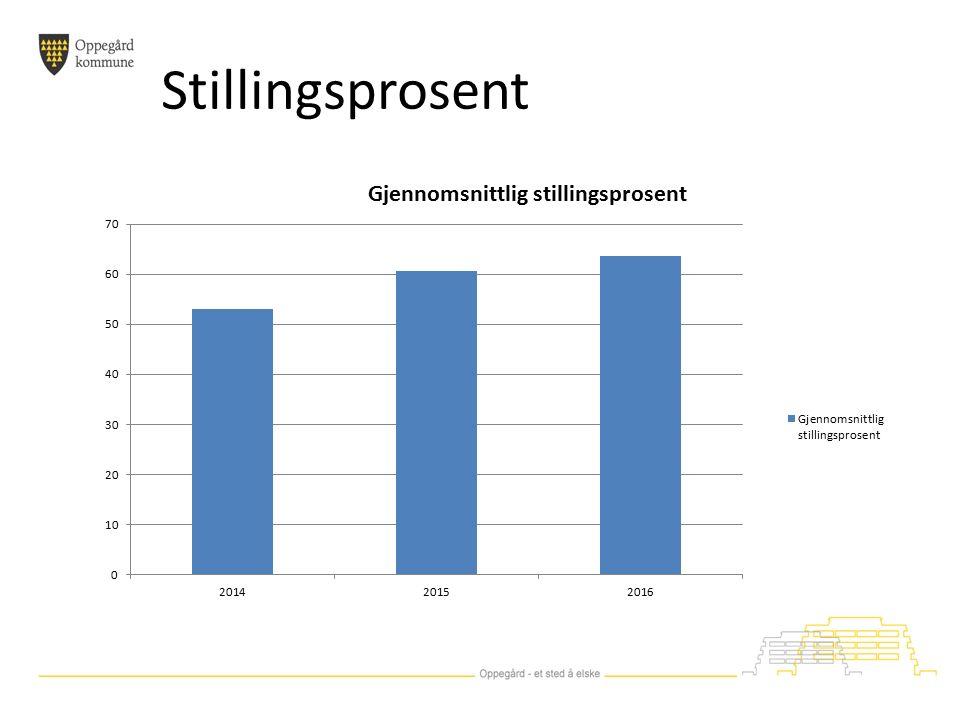 Stillingsprosent