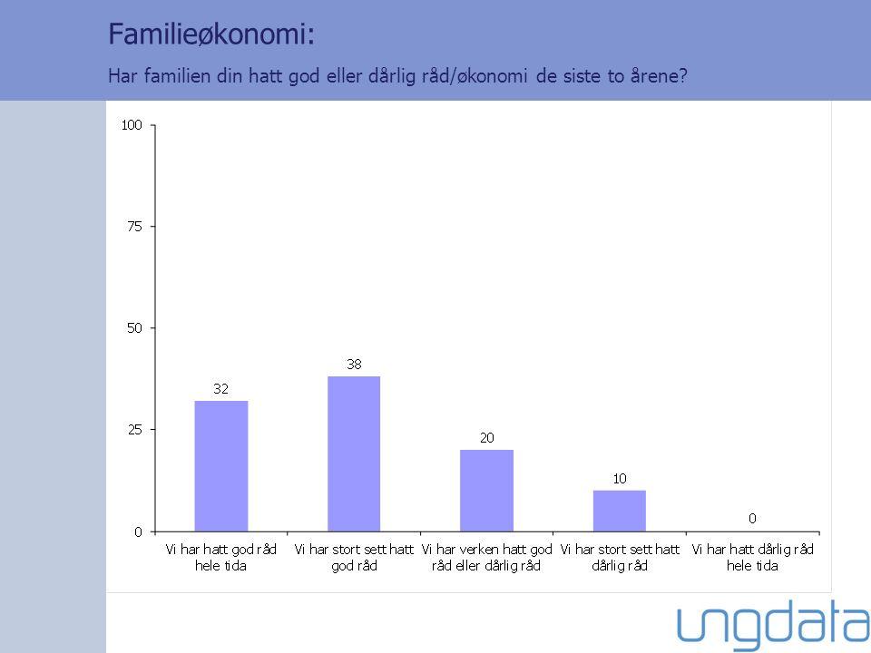 Familieøkonomi: Har familien din hatt god eller dårlig råd/økonomi de siste to årene