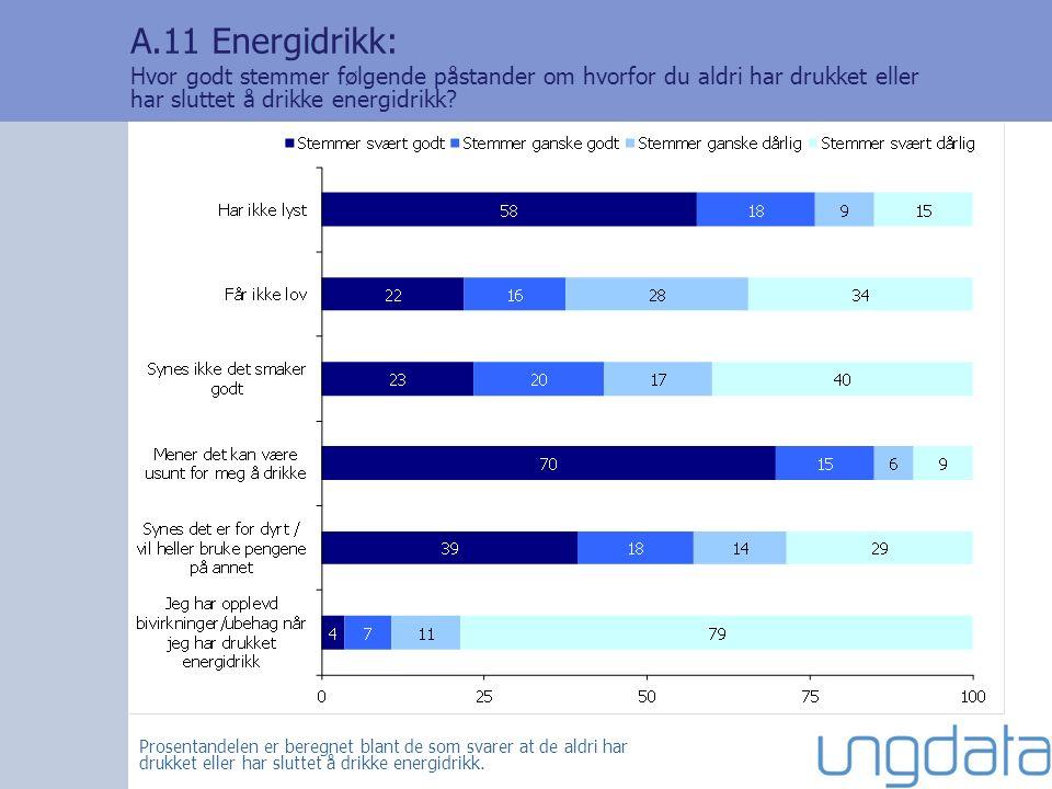 A.11 Energidrikk: Hvor godt stemmer følgende påstander om hvorfor du aldri har drukket eller har sluttet å drikke energidrikk.