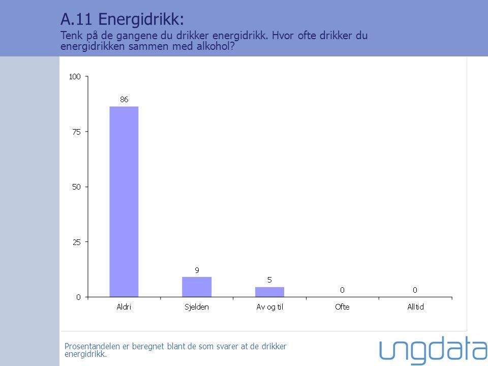 A.11 Energidrikk: Tenk på de gangene du drikker energidrikk.