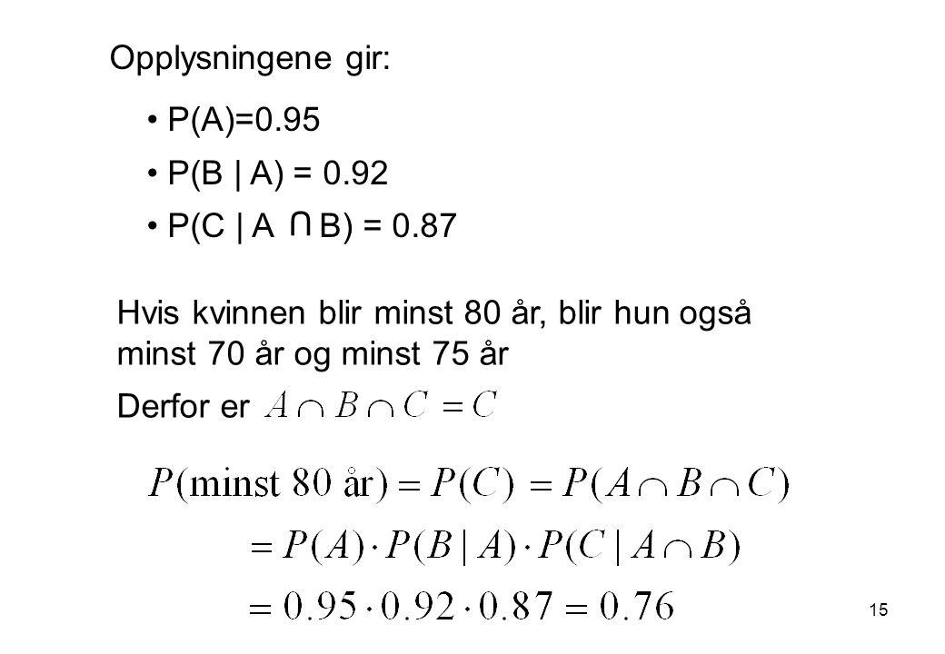 Opplysningene gir: P(A)=0.95 P(B | A) = 0.92 P(C | A B) = 0.87 Hvis kvinnen blir minst 80 år, blir hun også minst 70 år og minst 75 år Derfor er U 15