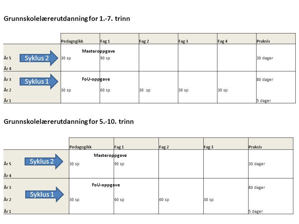 2017 Nye masterutdanninger for GLU 1-7 og 5-10 Bygget opp litt annerledes enn nåværende utdanninger – varighet fra 4 til 5 år Studentene får normalt: – 3 fag i GLU 5-10 (mer rettet mot u-trinnet) – 4 fag i GLU 1-7 (mer rettet mot begynneropplæring)