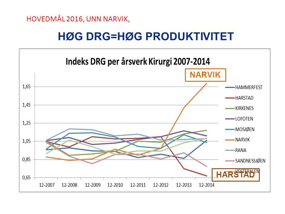 HOVEDMÅL 2016, UNN NARVIK, HØG DRG=HØG PRODUKTIVITET NARVIK HARSTAD