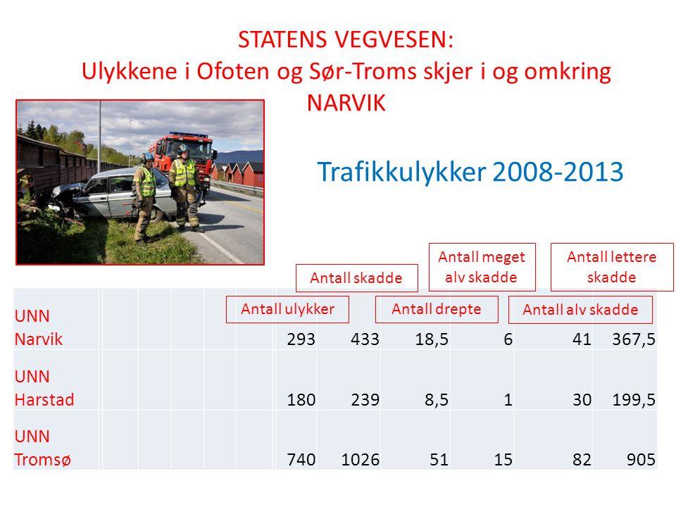 UNN Narvik 29343318,5641367,5 UNN Harstad 1802398,5130199,5 UNN Tromsø 7401026511582905 STATENS VEGVESEN: Ulykkene i Ofoten og Sør-Troms skjer i og om