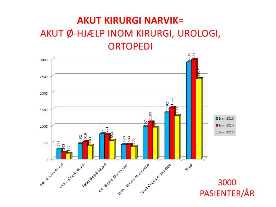 Antall døgnopphold per dag i året for pasienter innlagt som øyeblikkelig hjelp i kirurgisk/ortopedisk og medisinsk avdeling 2013 2,4 x 350 = 840 pasienter/år skall skickas till annat sykehus
