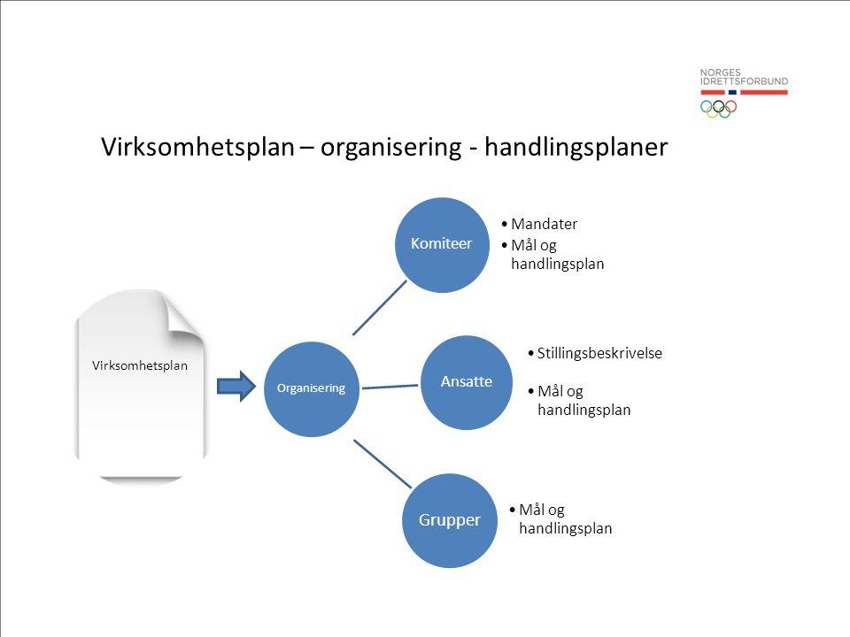 Virksomhetsplan – organisering - handlingsplaner Komiteer Mandater Mål og handlingsplan Ansatte Stillingsbeskrivelse Mål og handlingsplan Grupper Mål og handlingsplan Organisering Virksomhetsplan