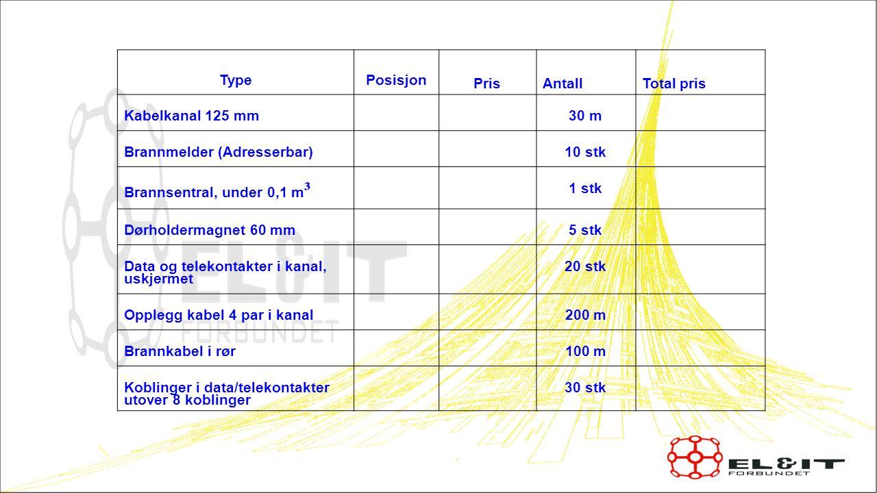 TypePosisjon Pris AntallTotal pris Kabelkanal 125 mm30 m Brannmelder (Adresserbar)10 stk Brannsentral, under 0,1 m ³ 1 stk Dørholdermagnet 60 mm5 stk