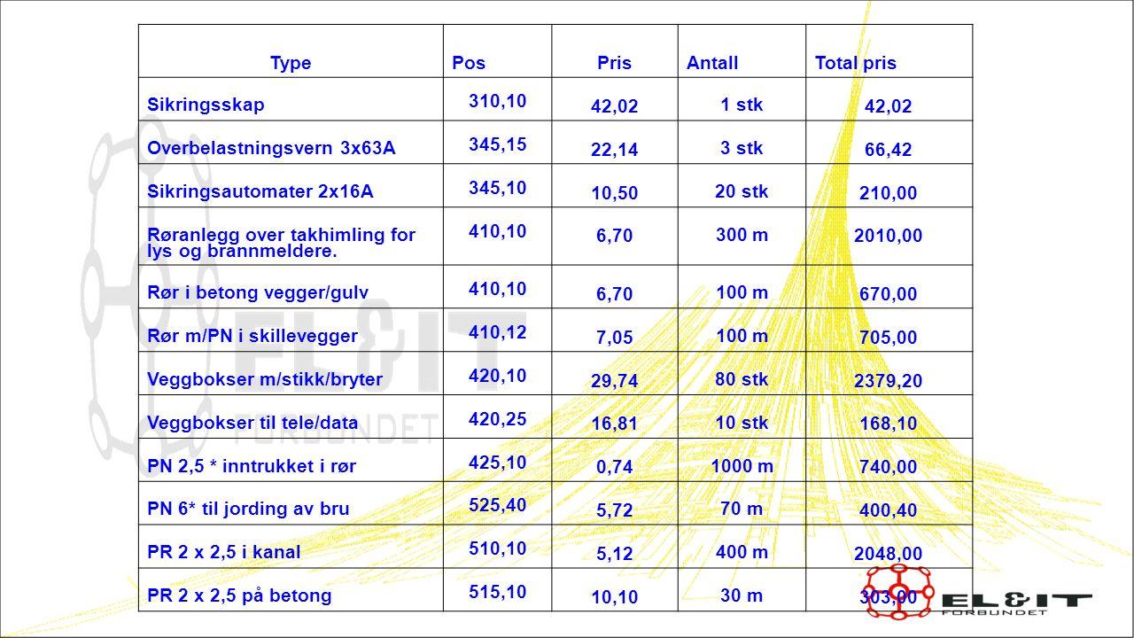 Type Pos Pris AntallTotal pris Sikringsskap 310,10 42,02 1 stk 42,02 Overbelastningsvern 3x63A 345,15 22,14 3 stk 66,42 Sikringsautomater 2x16A 345,10