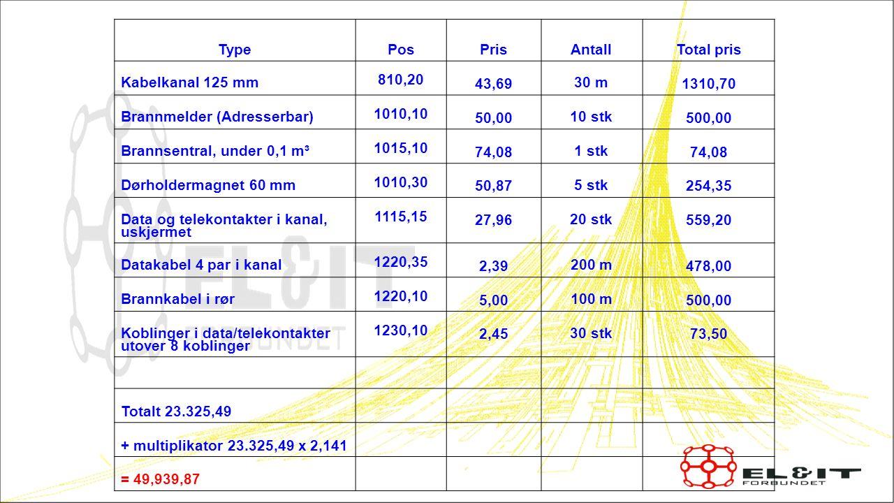 Type Pos Pris AntallTotal pris Kabelkanal 125 mm 810,20 43,69 30 m 1310,70 Brannmelder (Adresserbar) 1010,10 50,00 10 stk 500,00 Brannsentral, under 0