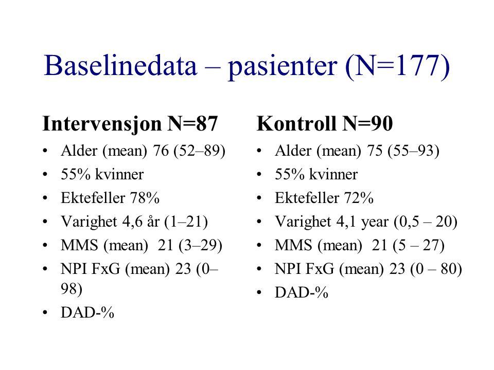 Baselinedata – pasienter (N=177) Intervensjon N=87 Alder (mean) 76 (52–89) 55% kvinner Ektefeller 78% Varighet 4,6 år (1–21) MMS (mean) 21 (3–29) NPI FxG (mean) 23 (0– 98) DAD-% Kontroll N=90 Alder (mean) 75 (55–93) 55% kvinner Ektefeller 72% Varighet 4,1 year (0,5 – 20) MMS (mean) 21 (5 – 27) NPI FxG (mean) 23 (0 – 80) DAD-%
