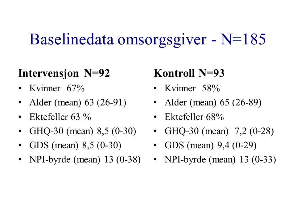 Baselinedata omsorgsgiver - N=185 Intervensjon N=92 Kvinner 67% Alder (mean) 63 (26-91) Ektefeller 63 % GHQ-30 (mean) 8,5 (0-30) GDS (mean) 8,5 (0-30) NPI-byrde (mean) 13 (0-38) Kontroll N=93 Kvinner 58% Alder (mean) 65 (26-89) Ektefeller 68% GHQ-30 (mean) 7,2 (0-28) GDS (mean) 9,4 (0-29) NPI-byrde (mean) 13 (0-33)