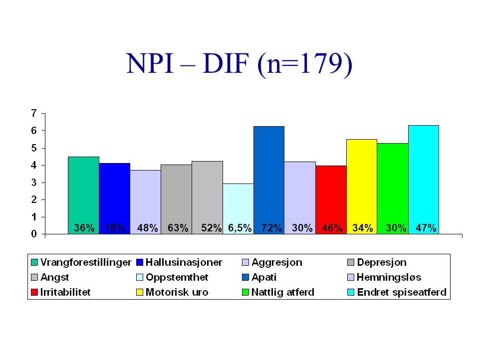 NPI – DIF (n=179) 36% 18% 48% 63% 52% 6,5% 72% 30% 46% 34% 30% 47%