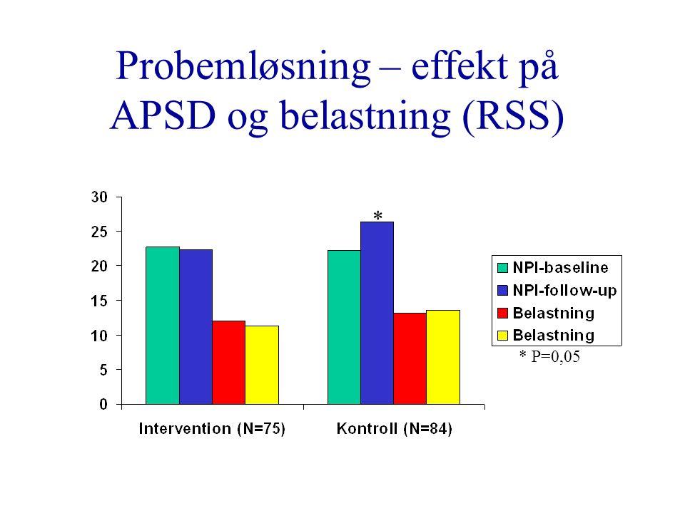 Probemløsning – effekt på APSD og belastning (RSS) * * P=0,05