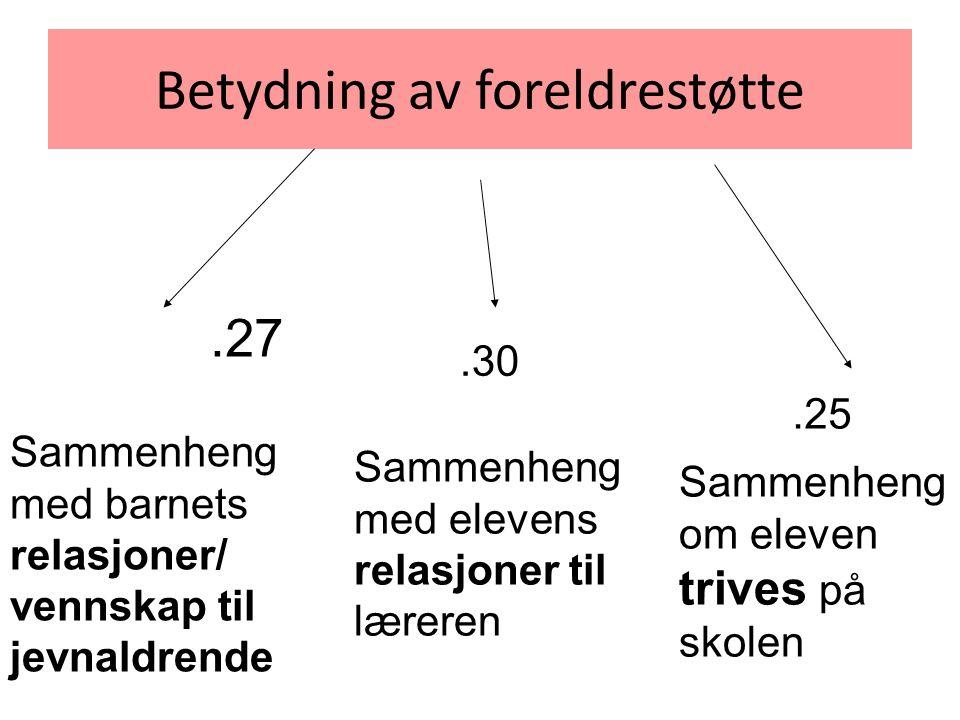 Betydning av foreldrestøtte.27.30.25 Sammenheng med barnets relasjoner/ vennskap til jevnaldrende Sammenheng med elevens relasjoner til læreren Sammen