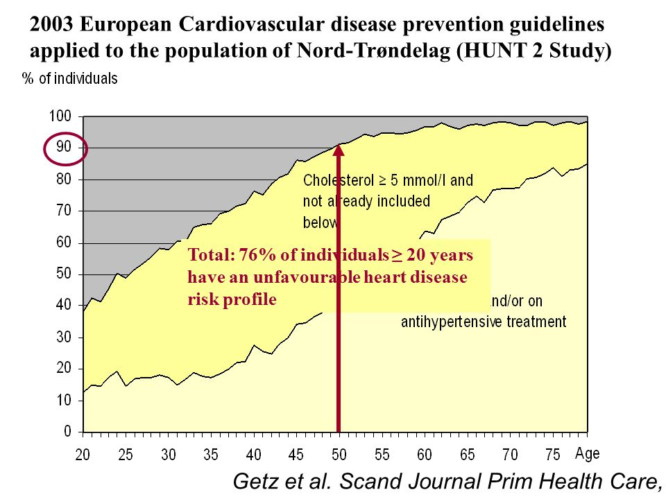 Getz et al. Scand Journal Prim Health Care, 2004 Total: 76% of individuals ≥ 20 years have an unfavourable heart disease risk profile 2003 European Ca