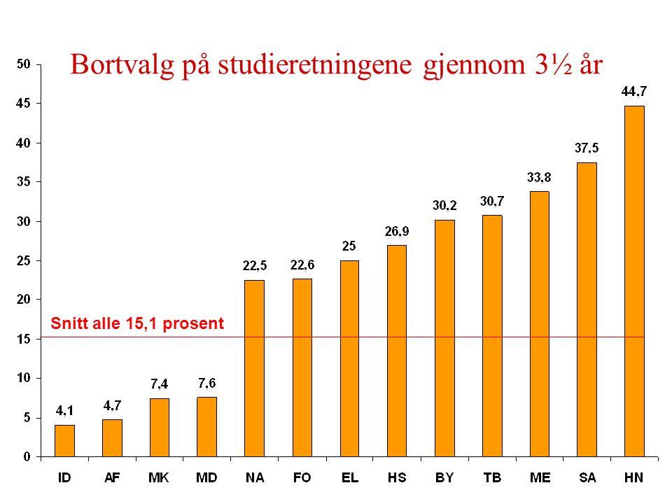 Bortvalg på studieretningene gjennom 3½ år Snitt alle 15,1 prosent