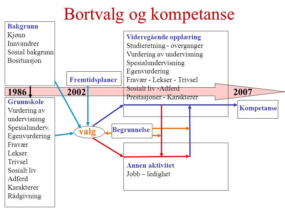 1986 2002 2007 Bortvalg og kompetanse Bakgrunn Kjønn Innvandrer Sosial bakgrunn Bosituasjon Grunnskole Vurdering av undervisning Spesialunderv.