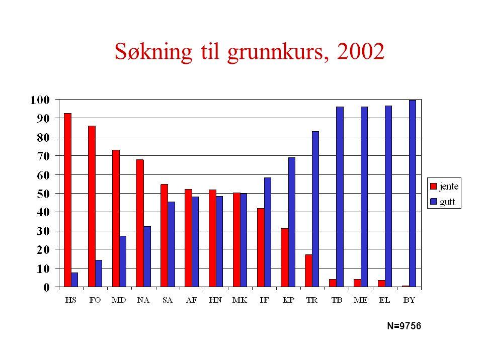 Søkning til grunnkurs, 2002 N=9756