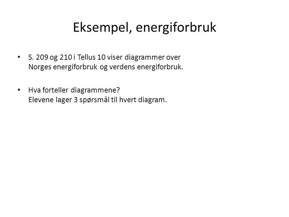 Eksempel, energiforbruk S. 209 og 210 i Tellus 10 viser diagrammer over Norges energiforbruk og verdens energiforbruk. Hva forteller diagrammene? Elev