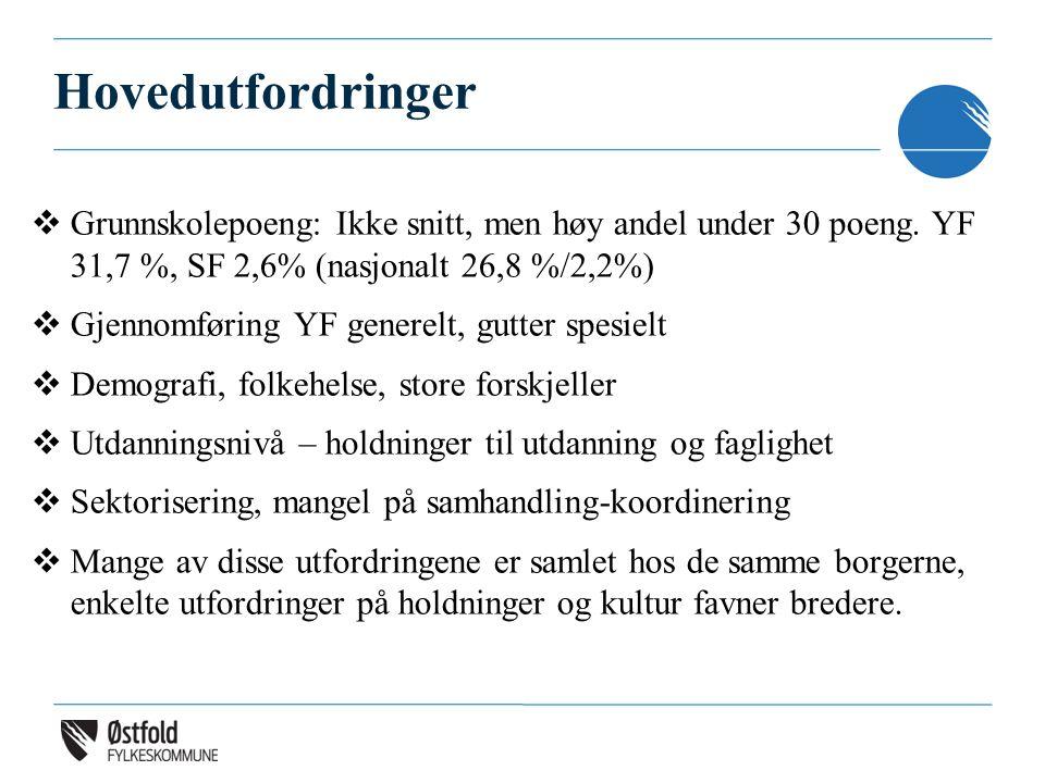 Hovedutfordringer  Grunnskolepoeng: Ikke snitt, men høy andel under 30 poeng. YF 31,7 %, SF 2,6% (nasjonalt 26,8 %/2,2%)  Gjennomføring YF generelt,