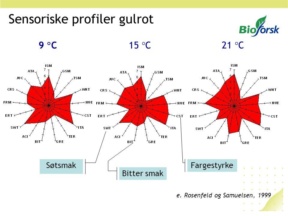 9  C15  C 21  C Sensoriske profiler gulrot e. Rosenfeld og Samuelsen, 1999 Søtsmak Fargestyrke Bitter smak