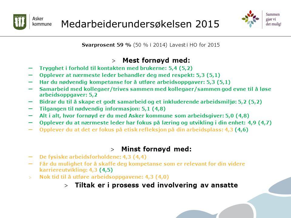 Medarbeiderundersøkelsen 2015 Svarprosent 59 % (50 % i 2014) Lavest i HO for 2015 > Mest fornøyd med: – Trygghet i forhold til kontakten med brukerne: 5,4 (5,2) – Opplever at nærmeste leder behandler deg med respekt: 5,3 (5,1) – Har du nødvendig kompetanse for å utføre arbeidsoppgaver: 5,3 (5,1) – Samarbeid med kollegaer/trives sammen med kollegaer/sammen god evne til å løse arbeidsoppgaver: 5,2 – Bidrar du til å skape et godt samarbeid og et inkluderende arbeidsmiljø: 5,2 (5,2) – Tilgangen til nødvendig informasjon: 5,1 (4,8) – Alt i alt, hvor fornøyd er du med Asker kommune som arbeidsgiver: 5,0 (4,8) – Opplever du at nærmeste leder har fokus på læring og utvikling i din enhet: 4,9 (4,7) – Opplever du at det er fokus på etisk refleksjon på din arbeidsplass: 4,3 (4,6) > Minst fornøyd med: – De fysiske arbeidsforholdene: 4,3 (4,4) – Får du mulighet for å skaffe deg kompetanse som er relevant for din videre karriereutvikling: 4,3 (4,5) > Nok tid til å utføre arbeidsoppgavene: 4,3 (4,0) > Tiltak er i prosess ved involvering av ansatte