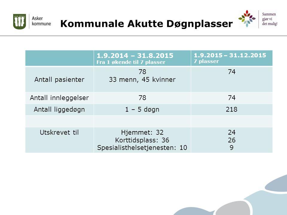Kommunale Akutte Døgnplasser 1.9.2014 – 31.8.2015 Fra 1 økende til 7 plasser 1.9.2015 – 31.12.2015 7 plasser Antall pasienter 78 33 menn, 45 kvinner 74 Antall innleggelser7874 Antall liggedøgn1 – 5 døgn218 Utskrevet tilHjemmet: 32 Korttidsplass: 36 Spesialisthelsetjenesten: 10 24 26 9
