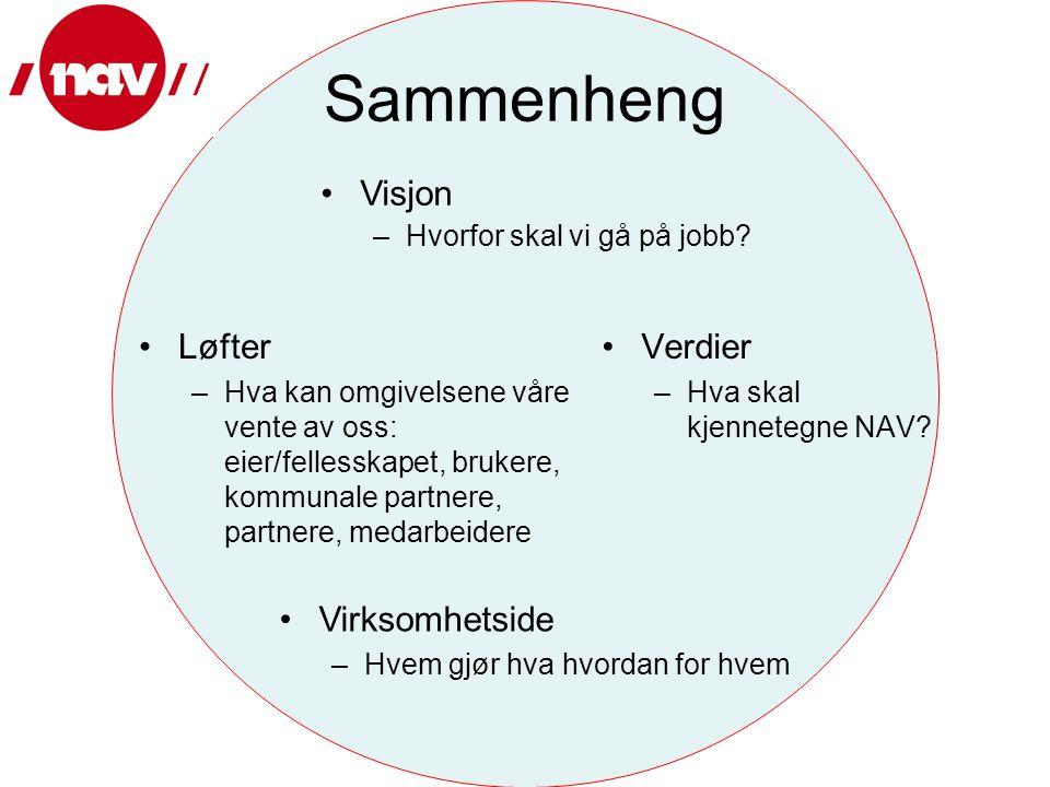 Sammenheng Løfter –Hva kan omgivelsene våre vente av oss: eier/fellesskapet, brukere, kommunale partnere, partnere, medarbeidere Verdier –Hva skal kjennetegne NAV.