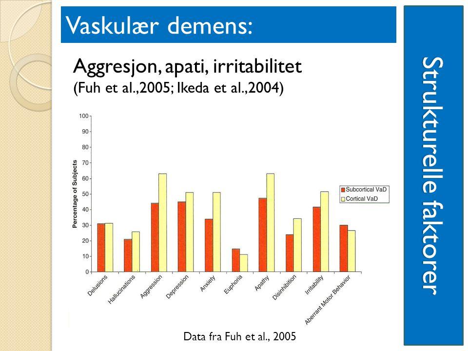 Aggresjon, apati, irritabilitet (Fuh et al.,2005; Ikeda et al.,2004) Strukturelle faktorer Vaskulær demens: Data fra Fuh et al., 2005