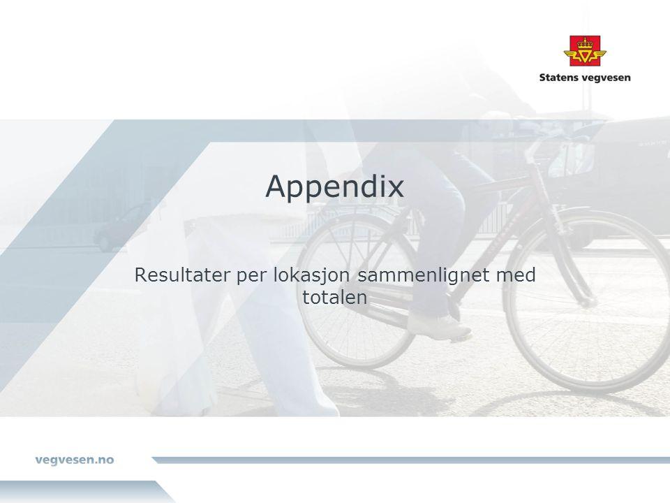 Appendix Resultater per lokasjon sammenlignet med totalen