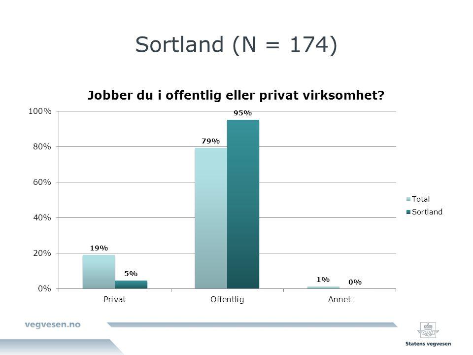 Sortland (N = 174)