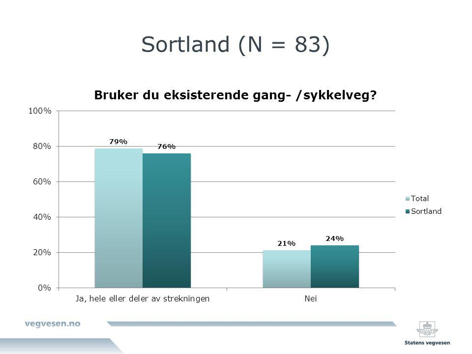 Sortland (N = 83)