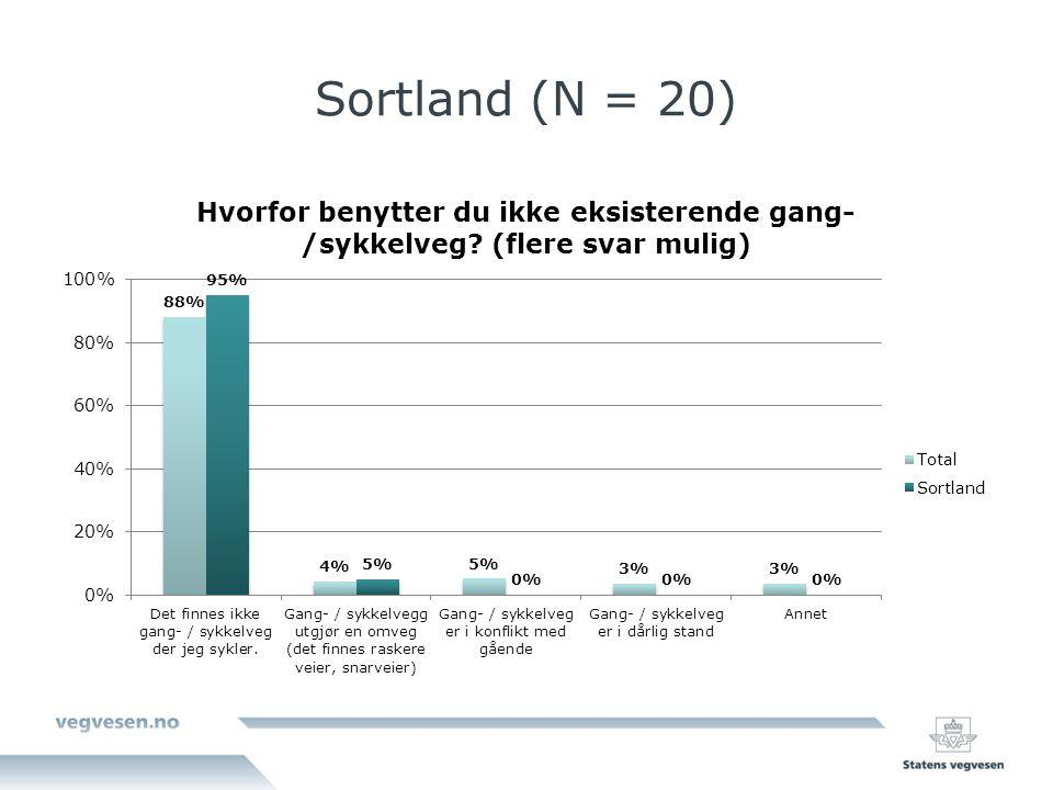 Sortland (N = 20)