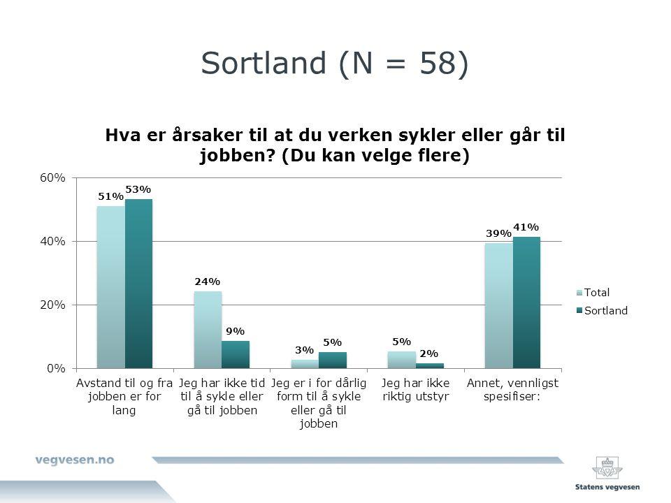 Sortland (N = 58)