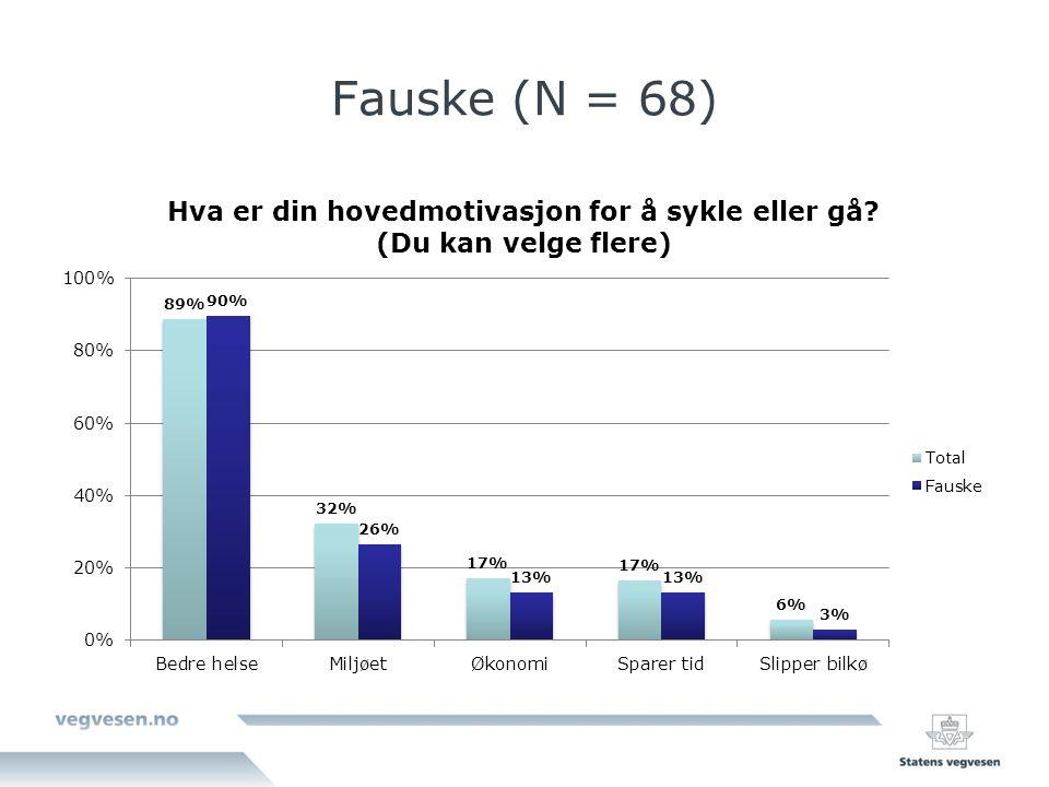 Fauske (N = 68)