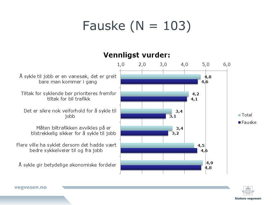 Fauske (N = 103)