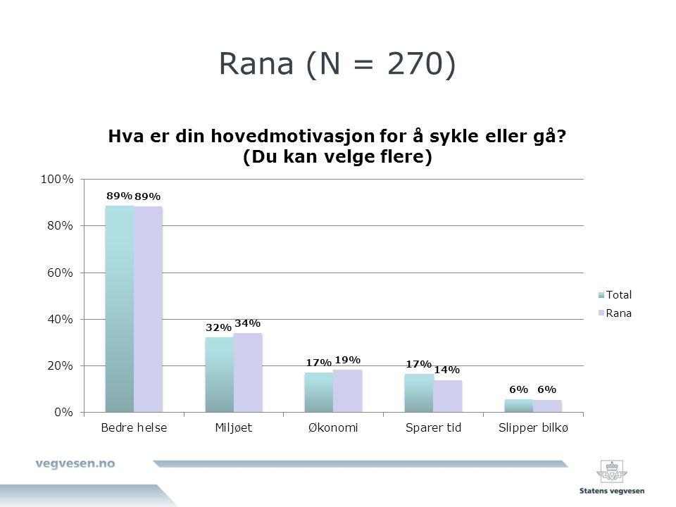 Rana (N = 270)