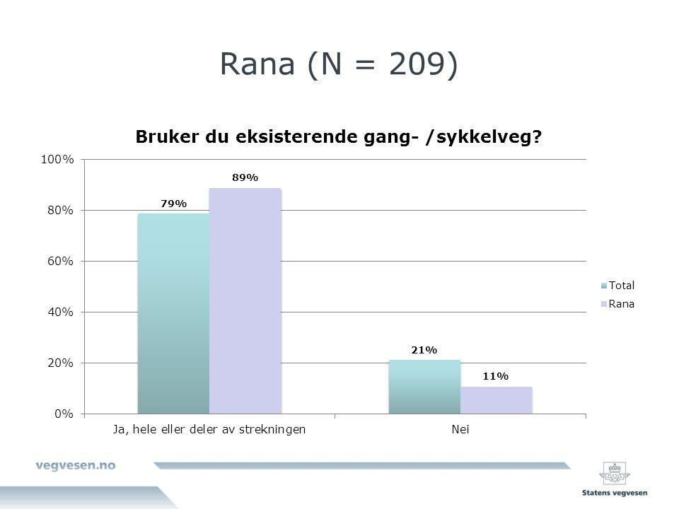 Rana (N = 209)