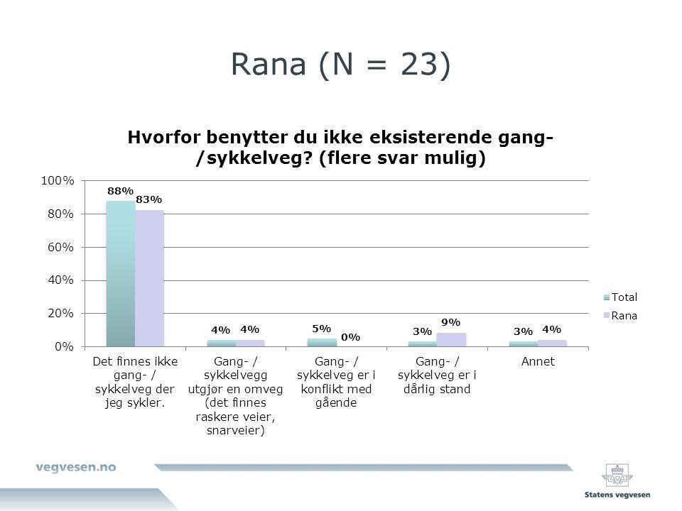 Rana (N = 23)